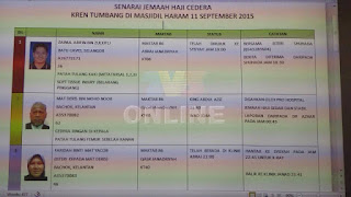 Senarai nama jemaah haji Malaysia yang cedera