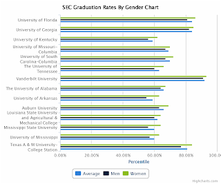 SEC Graduation Rates By Gender Chart