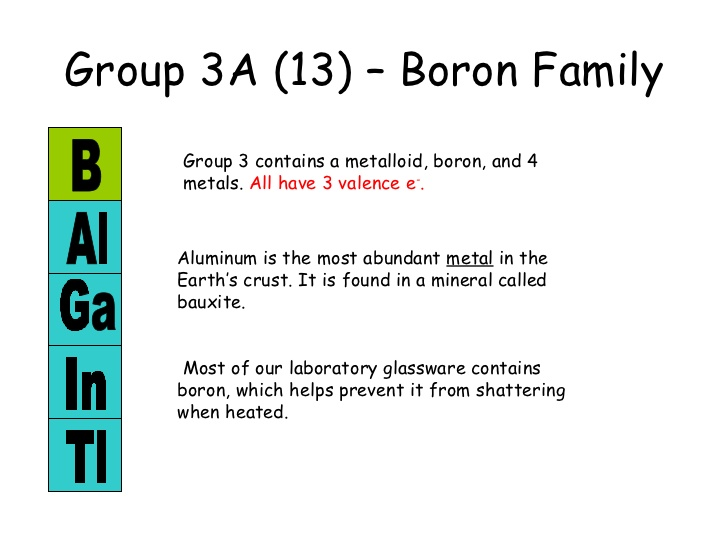 Elements Of Group 13 Are B(Boron), Al(Aluminium), Ga(Gallium), In(Indium),  Tl(Thallium) With General Electronic Configuration Ns2np1.