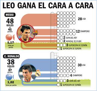 Infogr 225 fico messi vs cristiano ronaldo fc barcelona noticias