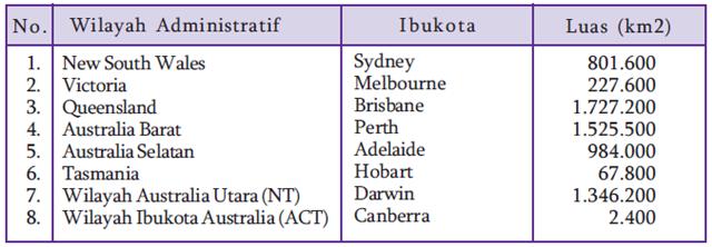 Wilayah Adminstratif Australia | www.zonasiswa.com