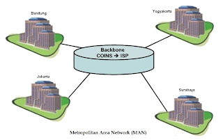 Pengertian Metropolitan Area Network (MAN) - Metropolitan Area Network ...