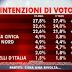 Il sondaggio SWG per Agorà sulle intenzioni di voto degli italiani