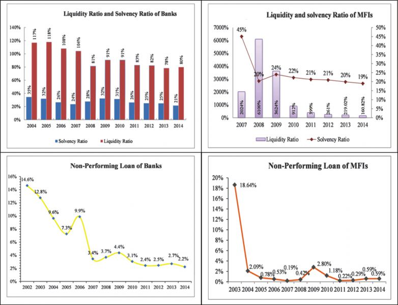 liquidity perfomance on non banking financial