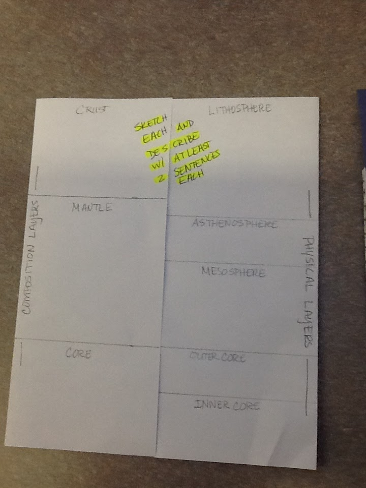 Mrs Holden S Science Blog Earth S Layers Foldable
