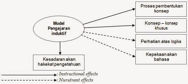 model Pegajaran Induktif (Inductive Teaching Model)