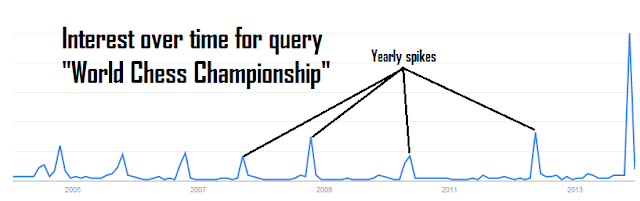 "Interest over time for query ""World Chess Champion"""
