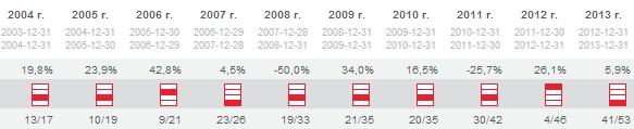 Wyniki ING Akcji - czy to dobry fundusz?