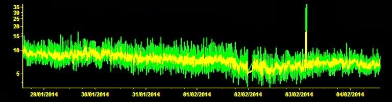 Trémor du volcan Etna, 04 février 2014