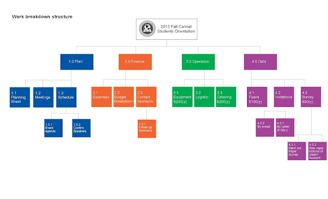 Oceanic Catering Work Breakdown Structure ( Work Breakdown Structure)