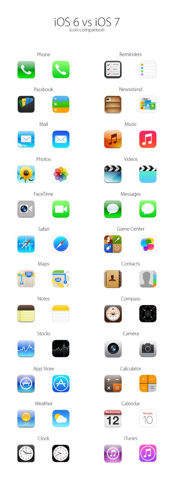 iOS 6 Versus iOS 7 icons