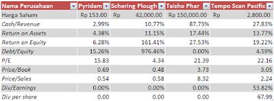 Tabel Analisis Saham Sektor Farmasi Juni 2012 (cont)