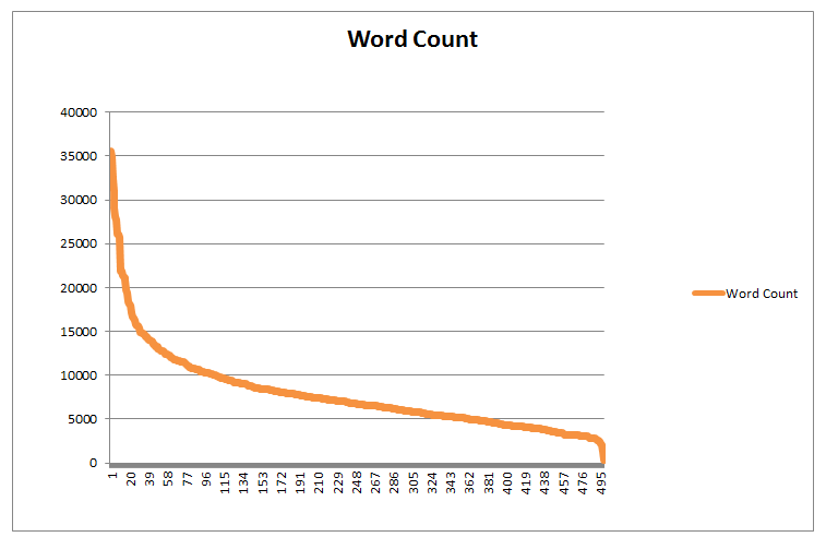 word count and inlinks correlation