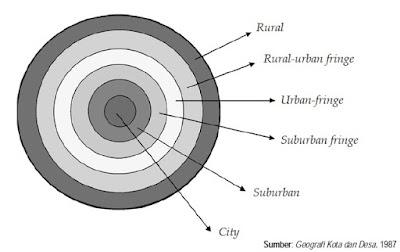 Pengertian dan Zona Interaksi Desa dan Kota
