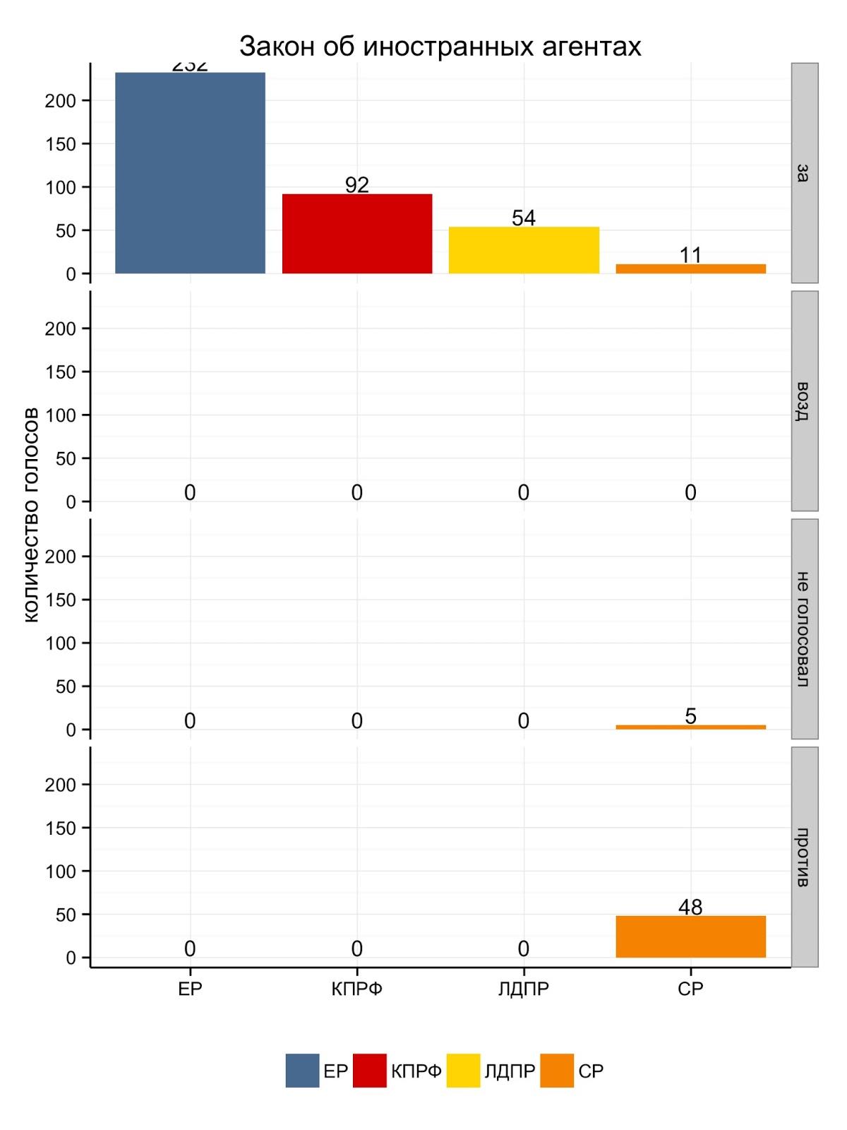 Статитистика голосовия по закону об иностранном агенте