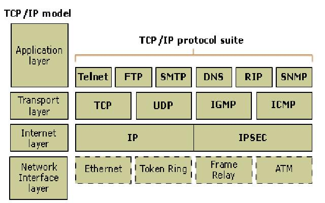 hackers transmission control protocol and protocol capture The transfer was done over http, a protocol layered over tcp, the transmission control protocol it only took 14 seconds, so the packets arrived at an average rate of about 4,400 per second, or about 250 microseconds per packet.