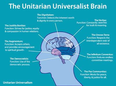 Unitarian brain