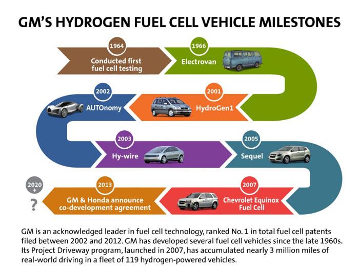 GM y Honda colaborarán en el desarrollo de tecnologías de pila de combustible