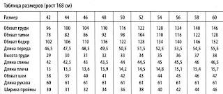 Европейские размеры одежды. Таблица