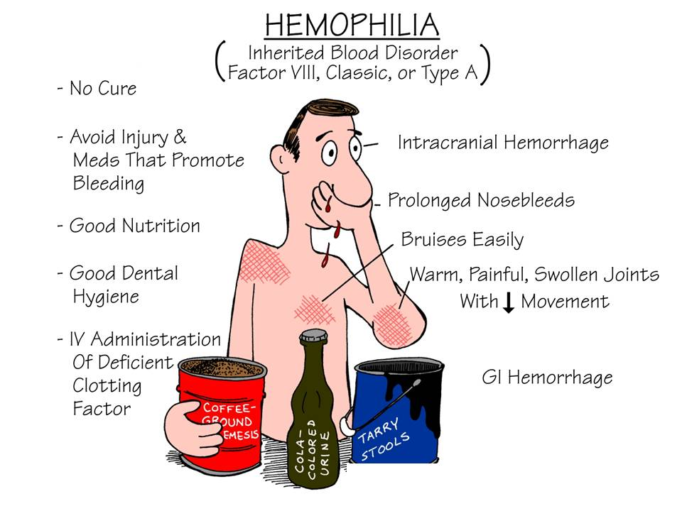 Microamaze: Hemophilia