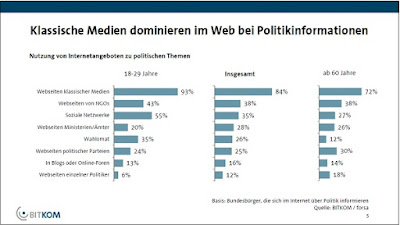 "BITKOM-Studie ""Demokratie 3.0"""