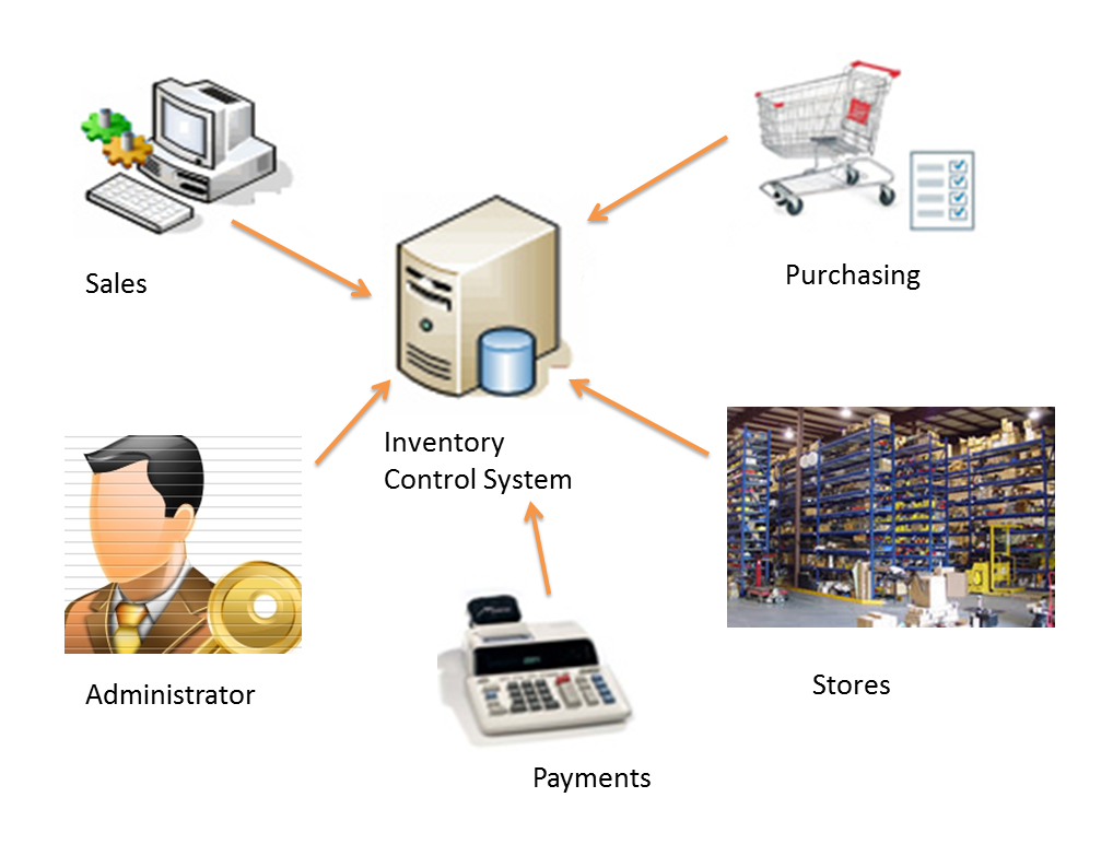 significance of inventory control system An inventory control system is a system the encompasses all aspects of managing a company's inventories purchasing, shipping, receiving, tracking, warehousing and storage, turnover, and reordering.