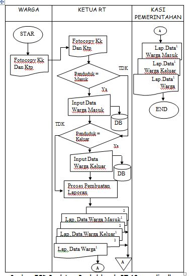 Ghieani zhivanna sistem informasi pendataan penduduk diazt flow of document fod pendataan penduduk rt 19 kelurahan rawamakmur kecamatan palaran yang duisulkan dapat dilihat pada gambar dibawah ini yaitu sebagai ccuart Choice Image
