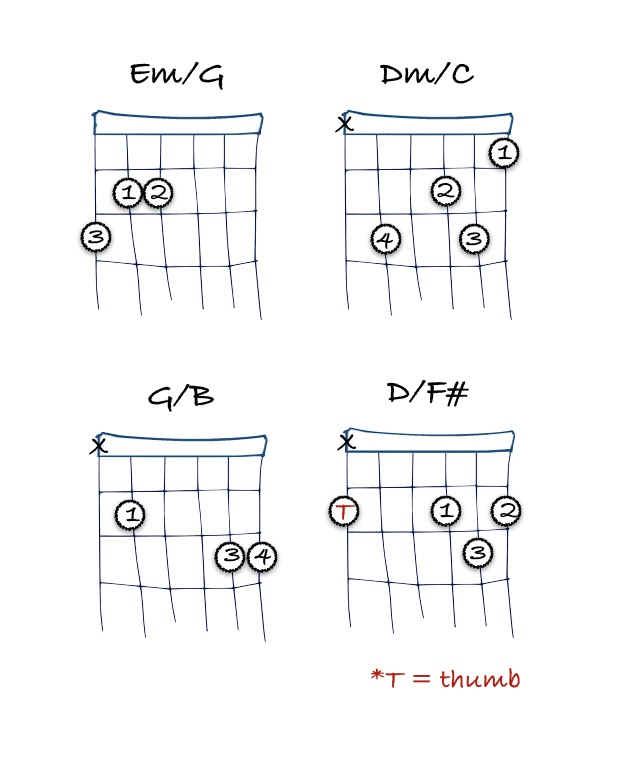 Magnificent Jesus Name Above All Names Chords Images - Basic Guitar ...