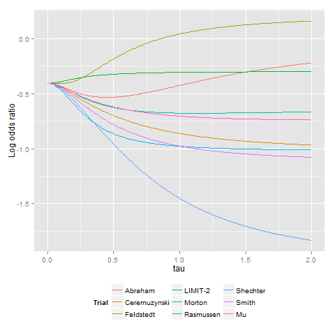 Hierarchical log odds model example