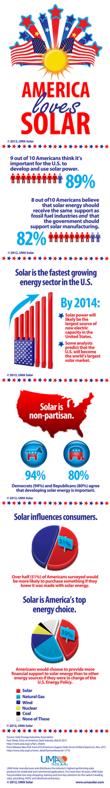 Infographic displaying 6 surprising facts on America's love affair with solar power.