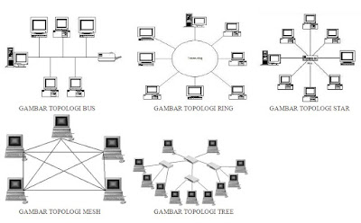 Gambar Topologi Jaringan Komputer, jenis jaringan komputer.