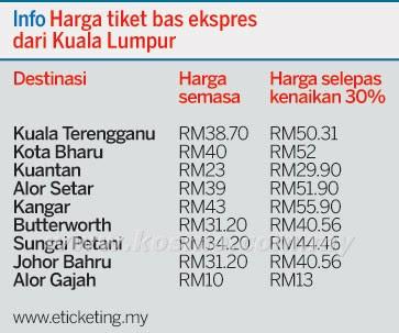 tambang bas raya naik, harga tiket balik raya naik, tambang bas naik, harga baru tiket balik kampung, harga tambang bas plusline, bas transnasional