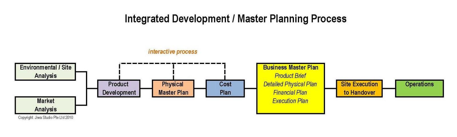 Monaghan integrated development business plan