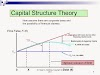 What Is Optimal Capital Structure And How Debt Effects It