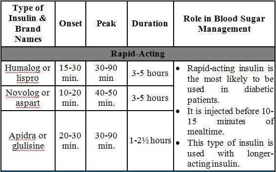 insulin peak time chart: Insulin peak time chart insulin action peak duration ratelco com