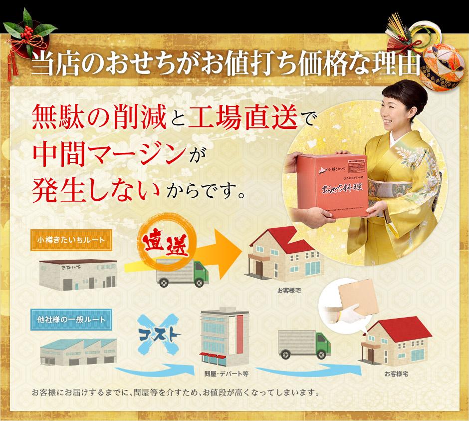 【おせち 早割 2016】小樽きたいち 「楓」 海鮮 おせち7