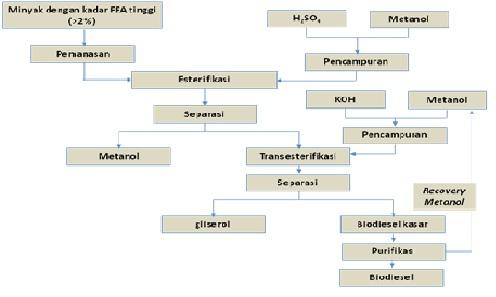 Agroindustrial technology djalals blog diagram alir pengolahan minyak menjadi biodiesel ccuart Image collections