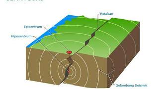 Gempa Makassar, Gempa Bumi, EarthQuake