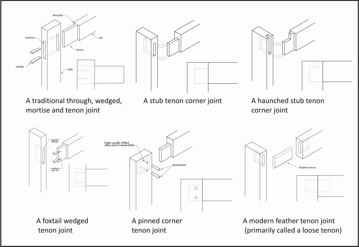 Types Of Wood Joints And Their Uses wood closet cabinet plans Building ...