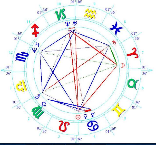 Romee Strijd Natal Horoscope Predictions