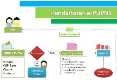 GAMBAR CARA REGISTRASI PENDAFTARAN PUPNS 2015