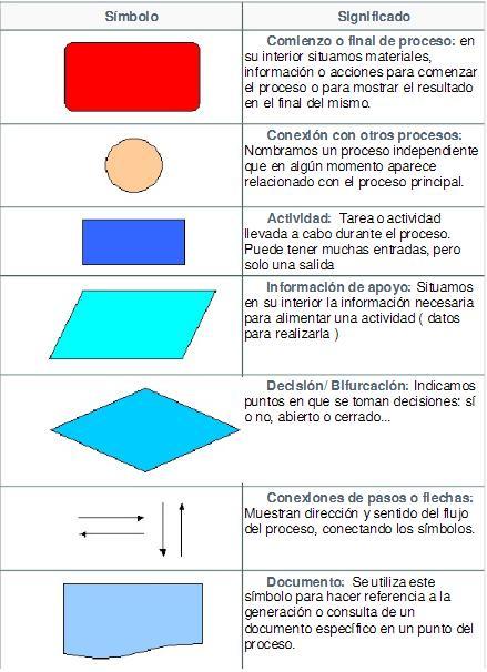 Diagramas    de       Flujo    HD