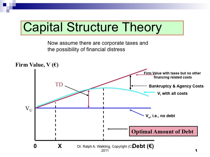 the optimal capital structure debt Optimal capital structure considerations the optimal capital structure is the mix of debt and equity that maximizes a firm's return on capital, thereby maximizing its value.