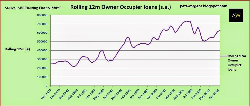 Rolling 12m owner occupier loans