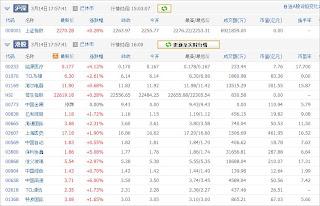 中国株コバンザメ投資ウォッチ銘柄watch20130314