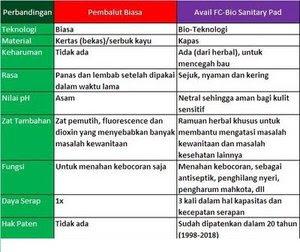 Tabel-Perbandingan-Avail.JPG