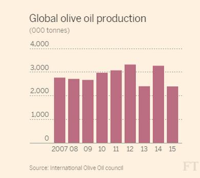 produzione olio mondiale