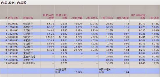 內銀股  A股  H股 2014年12月5日