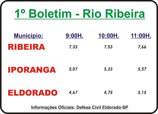Dados oficiais 1º Boletim sobre o nível do  Rio Ribeira