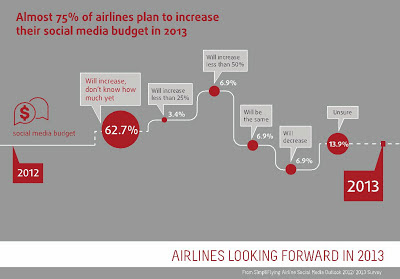 The majority of airlines have increased their social media budget